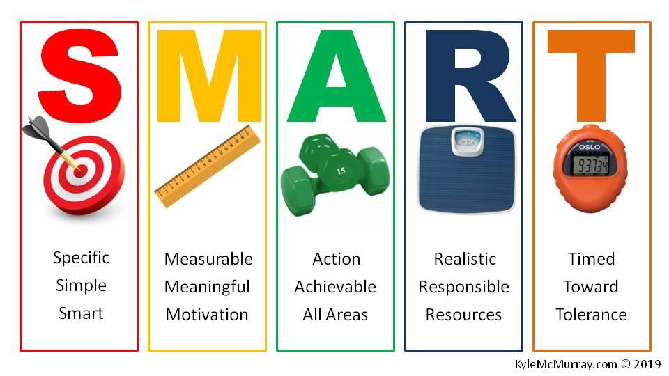 S.M.A.R.T. Goals infographic